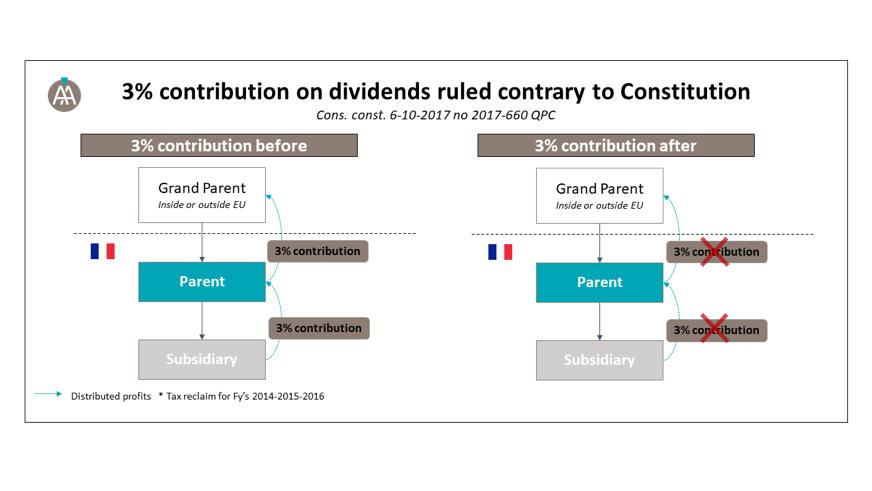 contribution-3%-tax